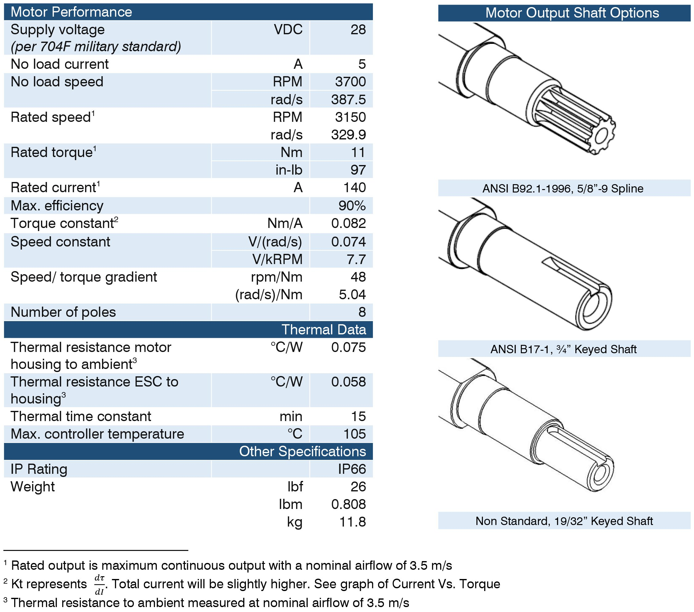 Kawak 4kw 28v Bldc Electric Motor Specifications